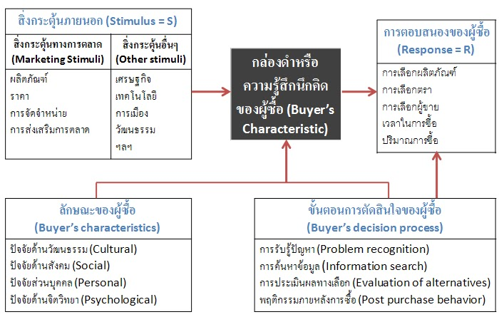 stimulus response theory Definition of stimulus-response method: sales approach which emphasizes saying the right thing at the right time (on the basis of a carefully scripted presentation) by guiding the prospect along a standard question-answer.