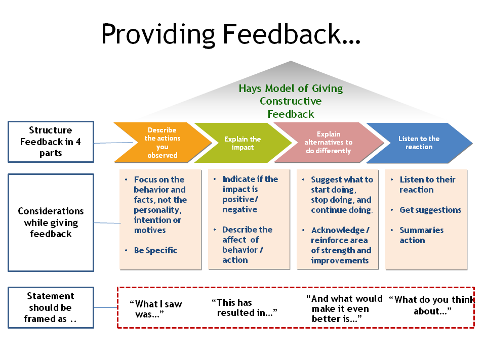 observing and giving constructive feedback Seven keys to effective feedback not an observation remember that no time to give and use feedback actually means no time to cause learning.
