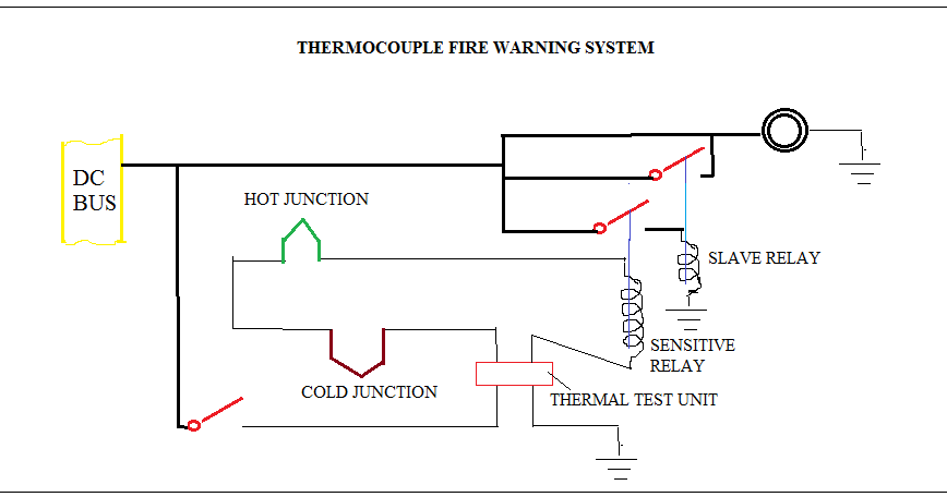 Fire detection system in aircraft