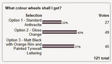 Current Poll Results.