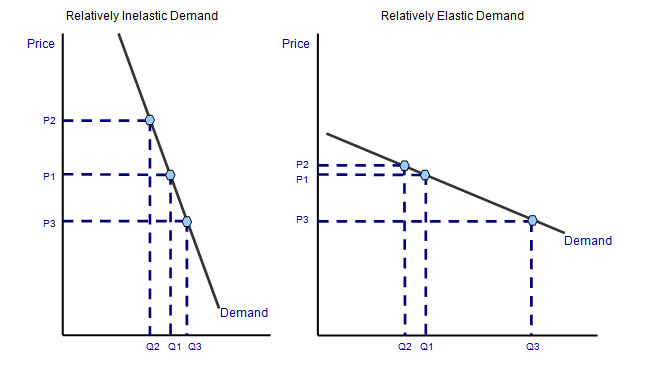 price elasticity and the product life Findings from the euromonitor international industry demand model show that price elasticity – the responsiveness of volume consumption to a change in product price.