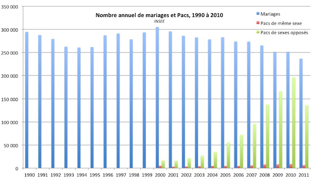 Nombre de marriage en france par an