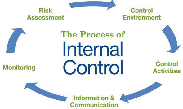 internal control accounting thesis