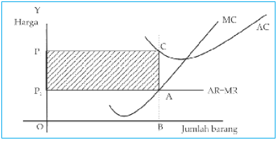 Grafik keseimbangan dengan kerugian minimum.