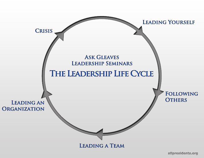 History Gadfly: Leadership Life Cycle (chart)