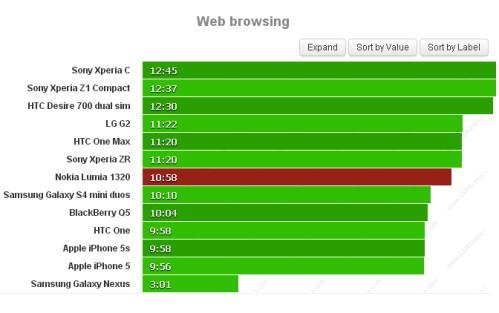 Con il phablet Lumia 1320 potrete navigare sul web per quasi 11 ore, un valore più basso rispetto al Lumia 1520