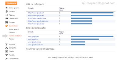 Apartado de Fuentes de Tráfico de las Estadísticas de Blogger