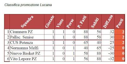 Promozione Lucana