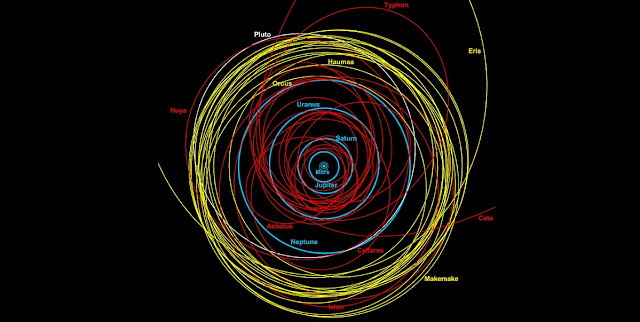 The outer solar system as we now recognise it. At the centre of the map is the Sun, and close to it the tiny orbits of the terrestrial planets (Mercury, Venus, Earth and Mars). Moving outwards and shown in bright blue are the near-circular paths of the giant planets: Jupiter, Saturn, Uranus and Neptune. The orbit of Pluto is shown in white. Staying perpetually beyond Neptune are the trans-Neptunian objects (TNOs), in yellow: seventeen TNO orbits are shown here, with the total discovered population at present being over 1,500. Shown in red are the orbits of 22 Centaurs (out of about 400 known objects), and these are essentially giant comets (most are 50-100 km in size, but some are several hundred km in diameter). Because the Centaurs cross the paths of the major planets, their orbits are unstable: some will eventually be ejected from the solar system, but others will be thrown onto trajectories bringing them inwards, therefore posing a danger to civilisation and life on Earth. Credit: Duncan Steel.