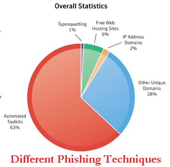 Statisctics On Computer Hacking