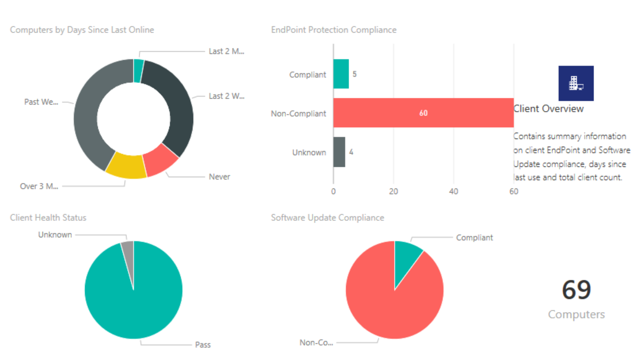 Power BI and SCCM Dashboard Reporting - PowerON