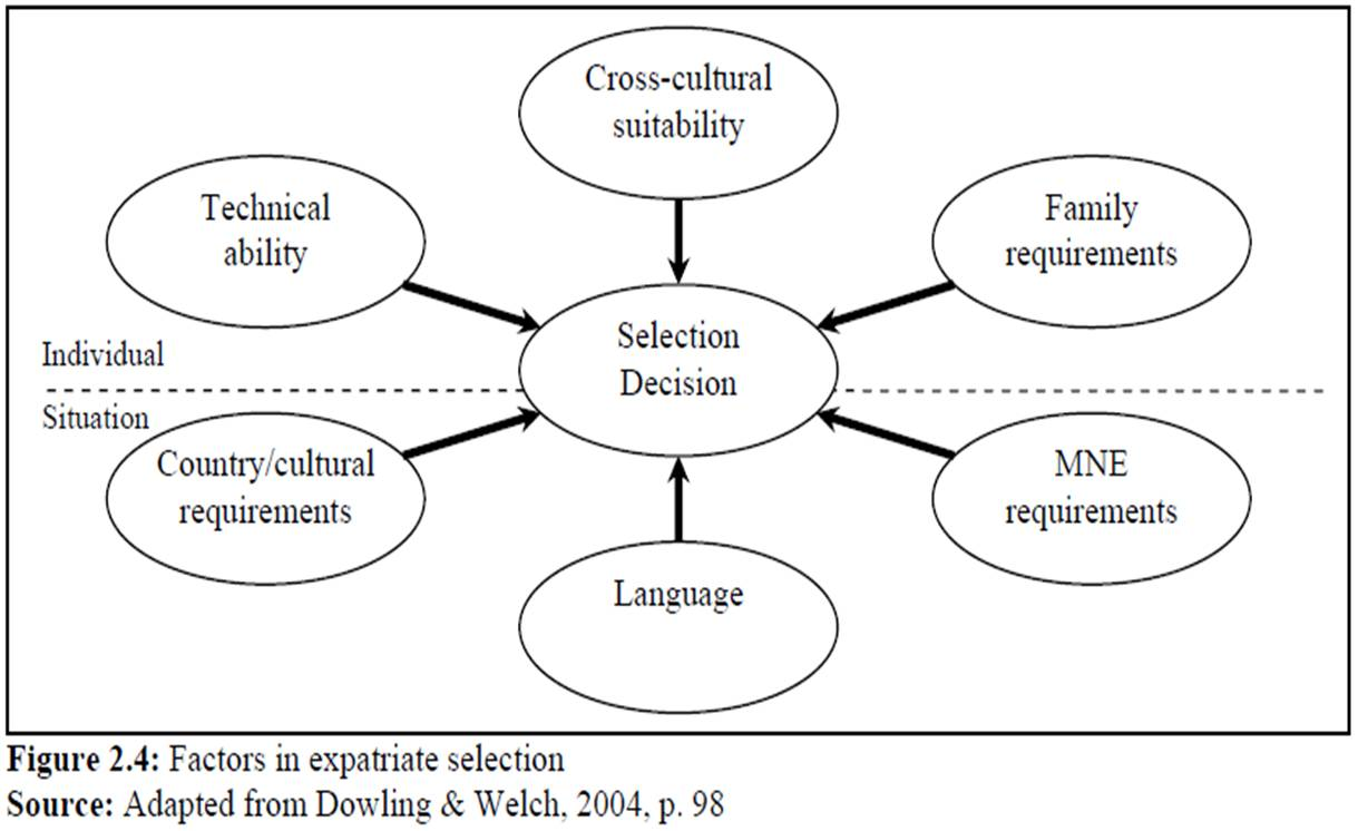 the different factors of individual language Items 7 - 15  which factors, other than age, lead to help individuals learn a new language the  research hypotheses were evaluated by correlation analysis.