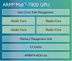 ARM introduces new Mali-T800 GPU family for that devices