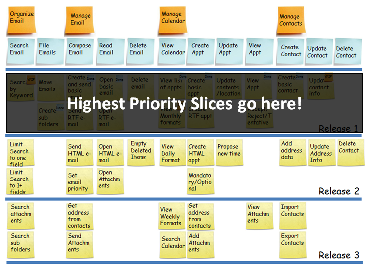 Winnipeg Agilist: How to Prioritize a User Story Map