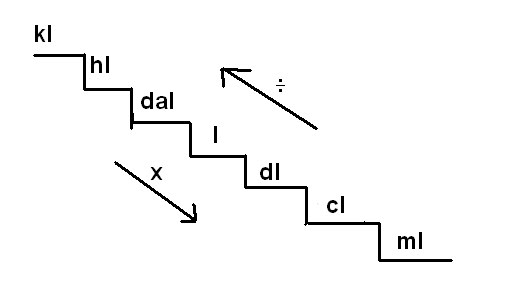 Ceip sierra de segura sistema m trico decimal escaleras for Escala de medidas