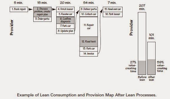 lean consumption meets lean provision Lean solutions: how companies and customers can how companies and customers can create value to combine truly lean provision with truly lean consumption.