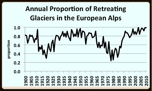 Swiss Alp glacier advances and retreats by Jim Steele