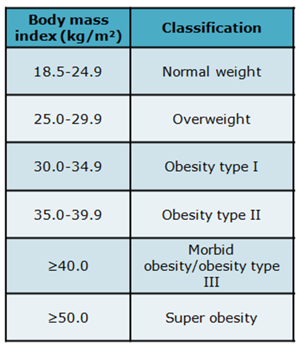 Body Mass Index Is It Reliable Indicator Of Obesity: EPQ Diary Blog: Weight Loss Surgery