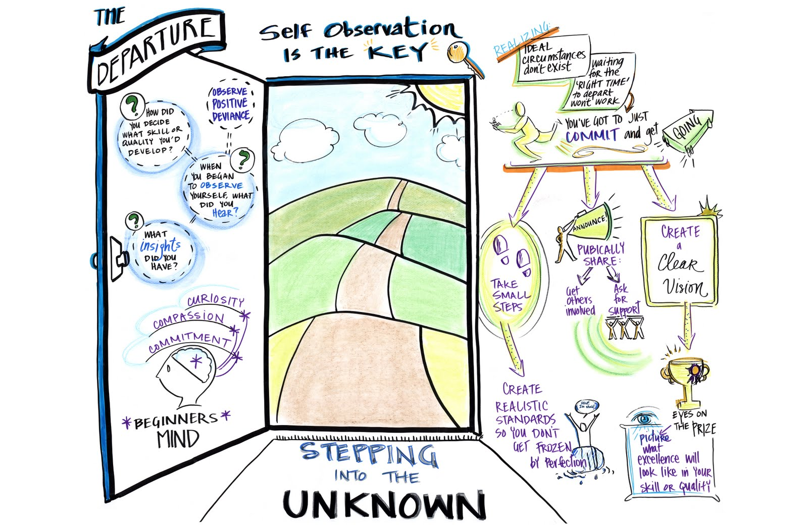 Arterior motives home of mariah howard visual facilitation of facilitators at genentech i created a series of large scale templates that were filled in during a celebration designed for participants to reflect maxwellsz