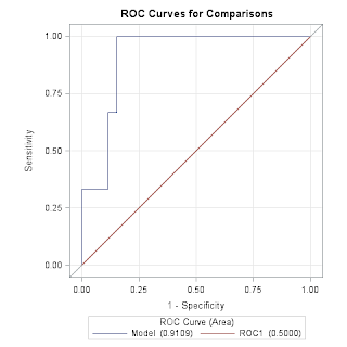 When ROC fails logistic regression for rare-event data