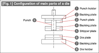 Configuration of main parts of a die
