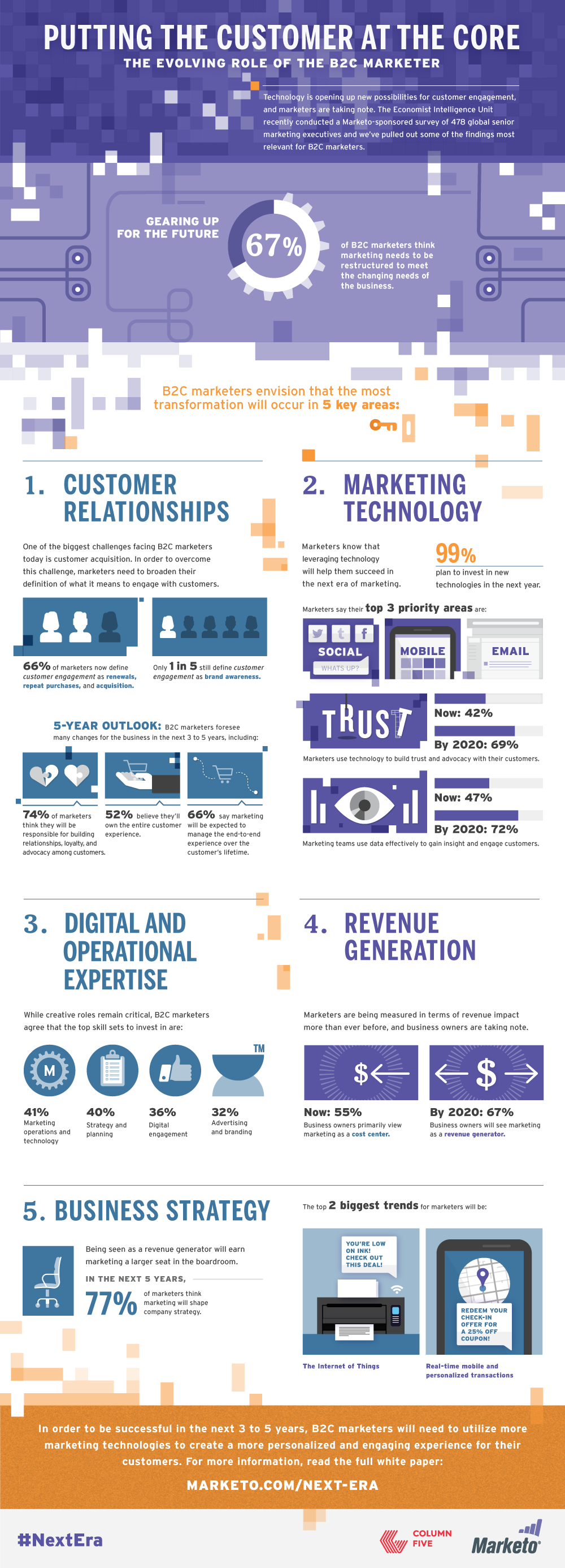 Putting The Customer At The Core: The Evolving Role Of The B2C Marketer - #infographic