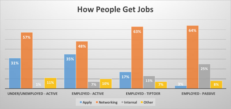 In summary: HOW best people got job and WHY they took it