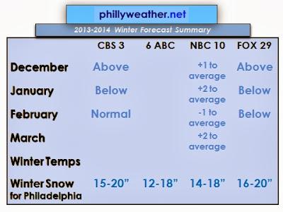 2013-14 Philadelphia TV Winter Outlook Recap