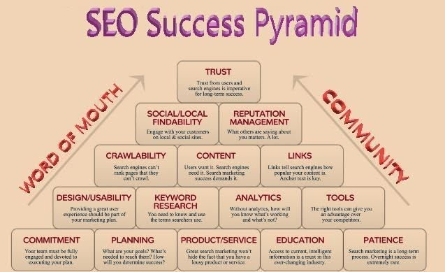 #SEO success pyramid