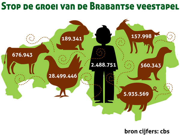 Petitie, Nóg meer mest, nóg meer vee, provincie Brabant stop ermee, tekenen klik op de afbeelding