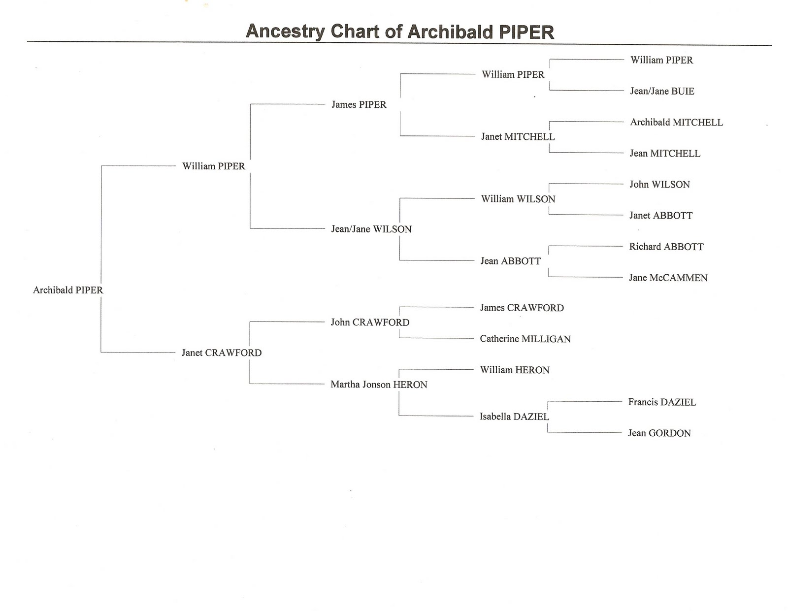 ancestry chart: Gray and forrest genealogy piper ancestry chart
