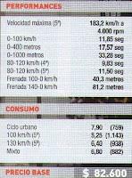 aceleracion, velocidad maxima peugeot 307 hdi sedan 2.0 110cv