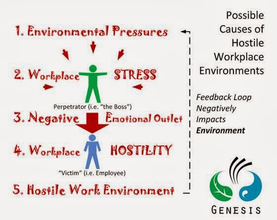 the causes and effects of stress on individuals in the work environment How stress affects attitudes & behaviors in finding and eliminating causes of stress is behaviors and attitude changes due to stress in the work environment.