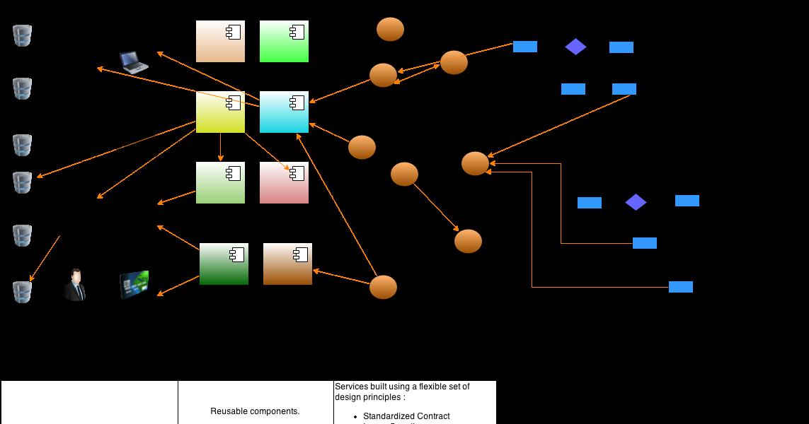 component reusability