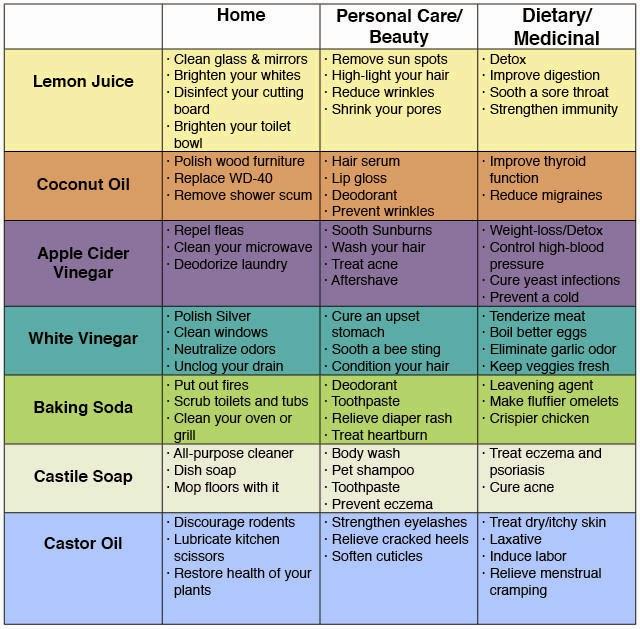 Amudu january 2015 - Household items use ...
