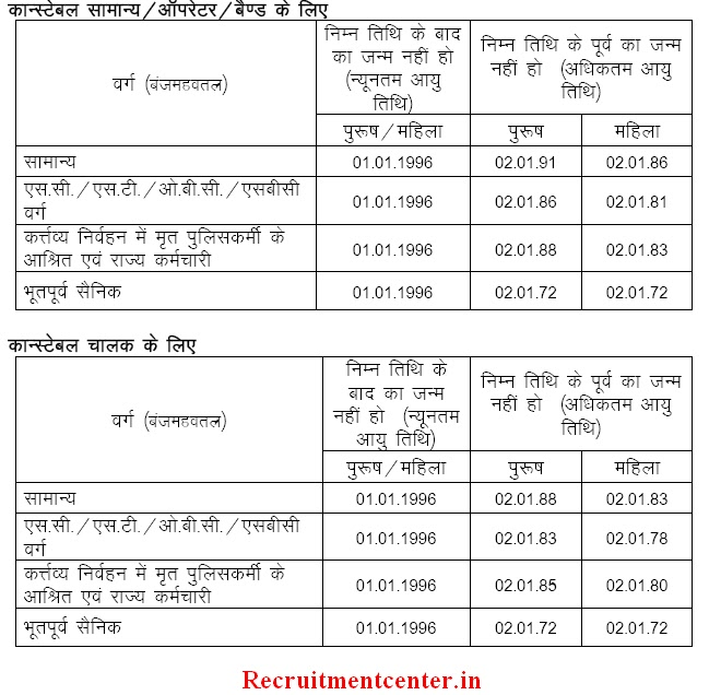 Age Limit for applying in Rajasthan Police Constable Post 2013