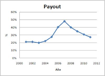 Payout Miquel y Costas