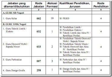 barat 2013 karir expert cpns kemendagri lowongan cpns 2013 pendaftaran
