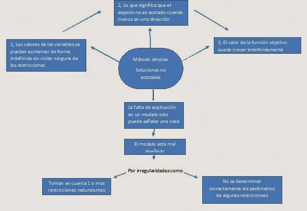 simulación y programación lineal: METODO SIMPLEX, MAPA