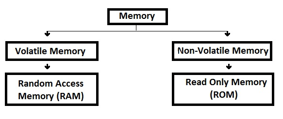 Success Notes 4 U: Computer Memory ? Different Types Of Memory In ...