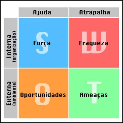 Características da Análise SWOT