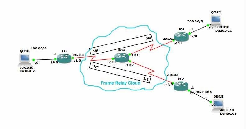 VPN vs. SPN on non-Frame Relay system