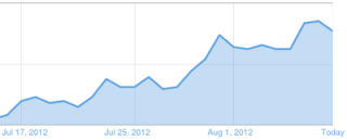 naik trafik blog - increase traffic