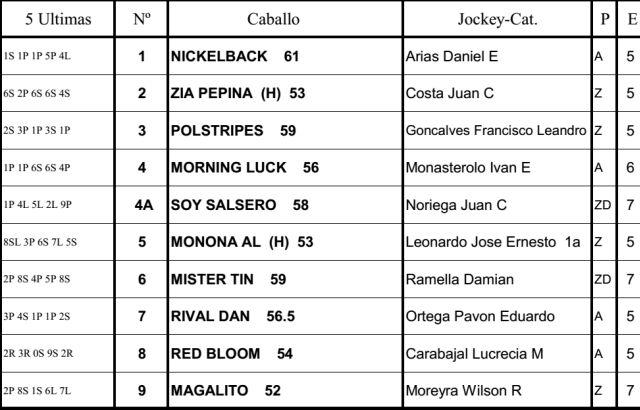 Carreras Caballos Palermo Handicap Yanick