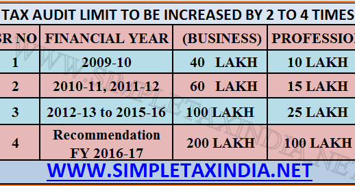INCREASE IN TAX AUDIT LIMIT 1 CRORE TO 2 CRORE RECOMMENDED ...