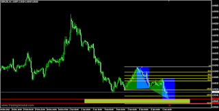 emerging butterfly bullish on GBPUSD