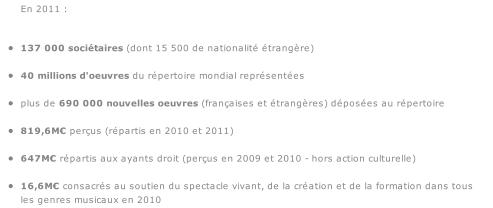 Les chiffres Sacem 2011