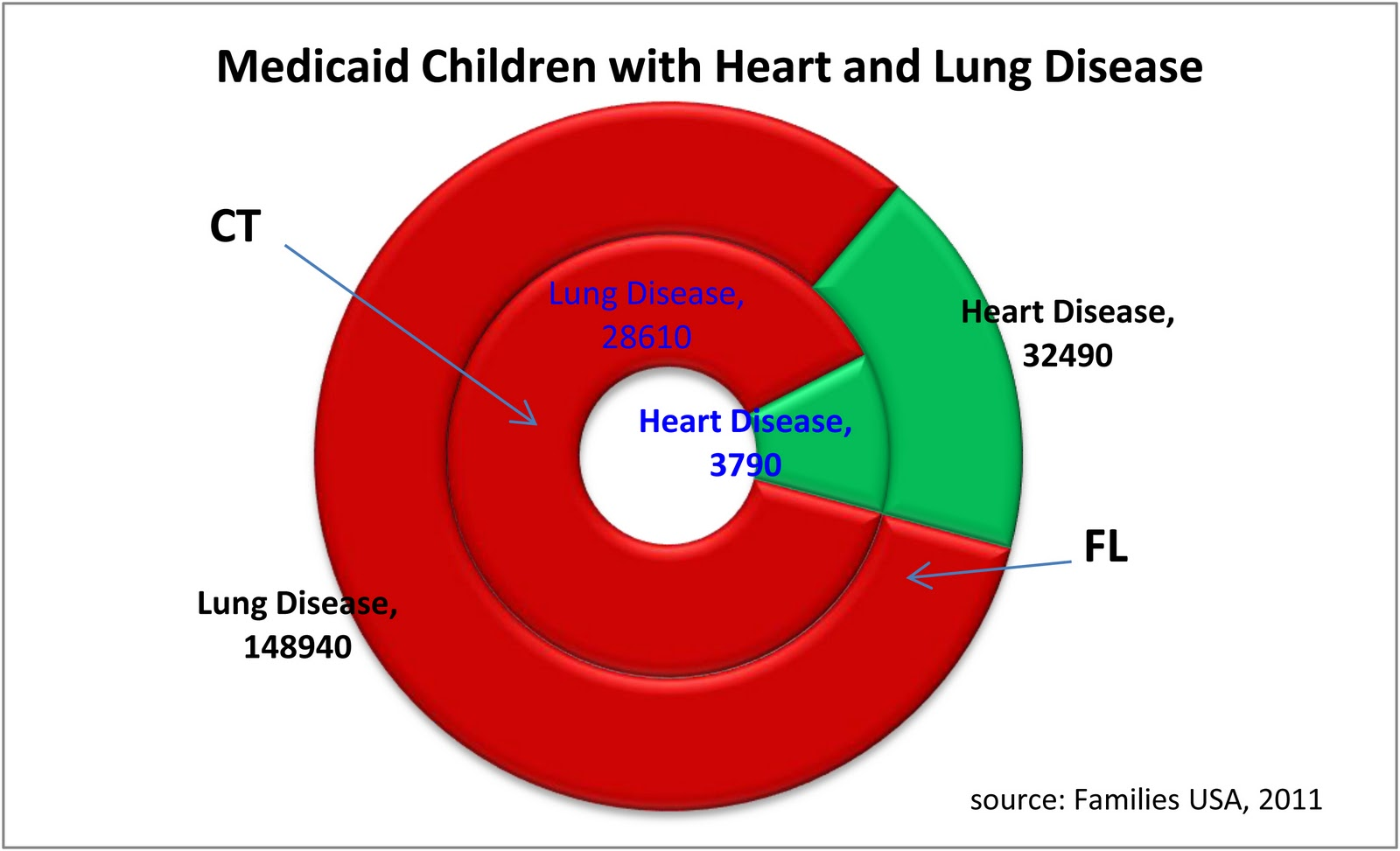 heart and lung diseases Tachycardia caused by heart or lung disease often is accompanied by chest pain or shortness of breath or lightheadedness diagnosis your doctor will ask you to describe your symptoms he or she will review your personal medical history and potential causes of tachycardia.