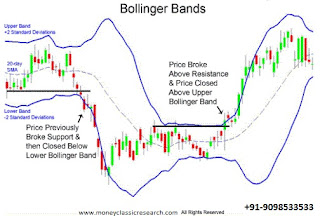 Trade using Bollinger Bands