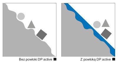 Powłoka DP active - jak działa